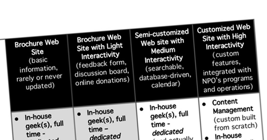 Nonprofit Website Scenarios