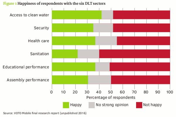 Happiness of respondents with the six DLT sectors